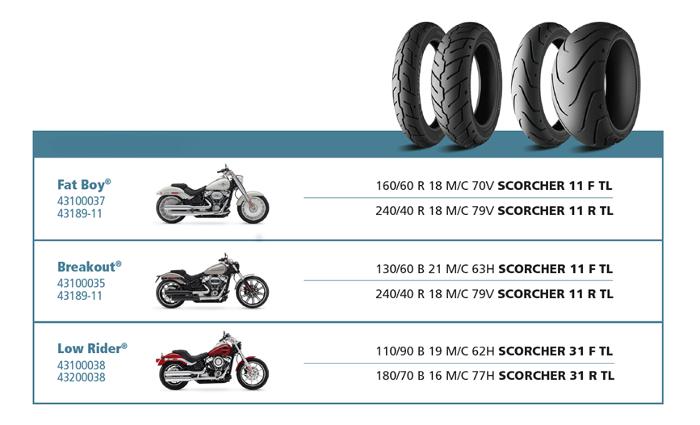Opony Michelin w motocyklach Harley Davidson